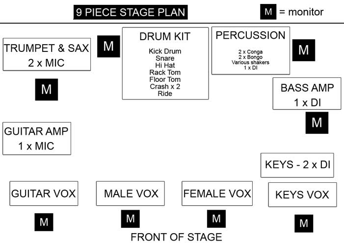 Stage Plan - Tongue in Chic Hertfordshire Disco Band